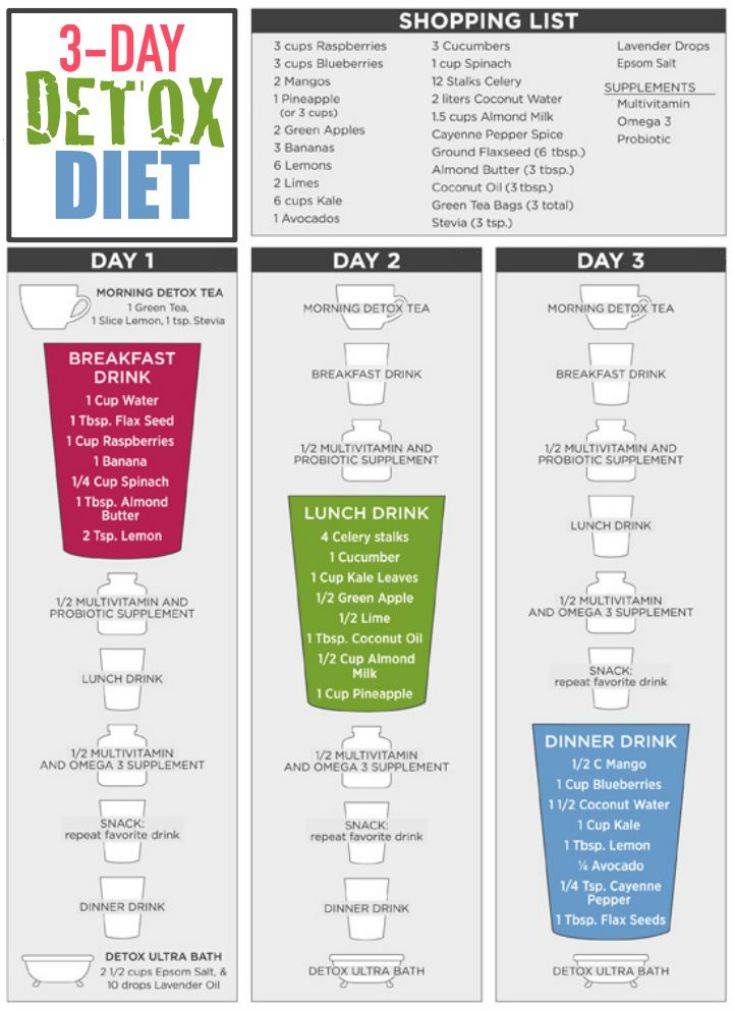 3-Day All-Liquid Detox Diet For Rapid Weight Loss - weight loss planner