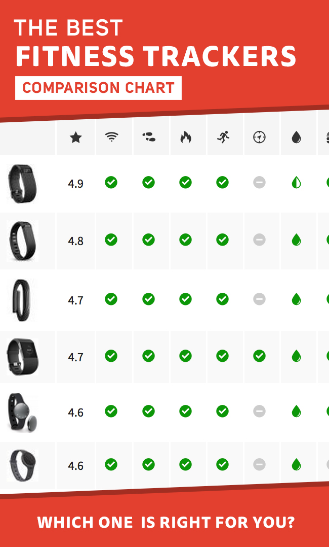 Fitness Trackers Comparison Chart » Fitness Bands