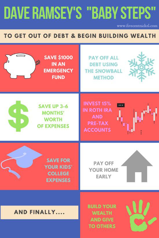 Is Dave Ramsey\u0027s Snowball Method Really the Best?