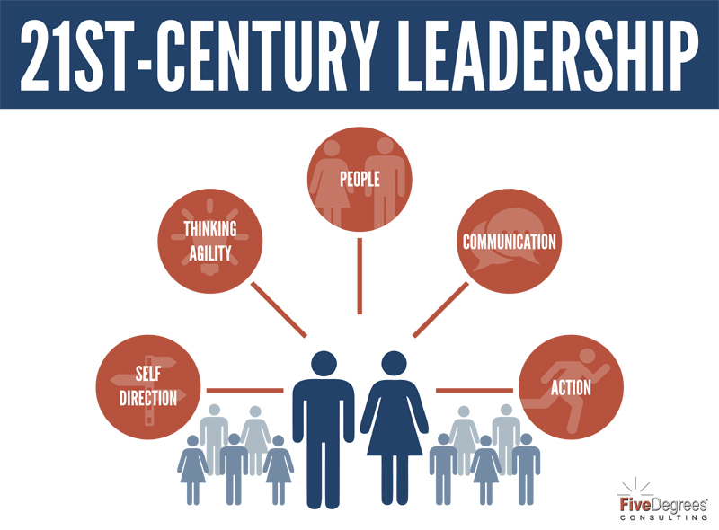 Creating the 21st Century Leader Five Degrees Consulting