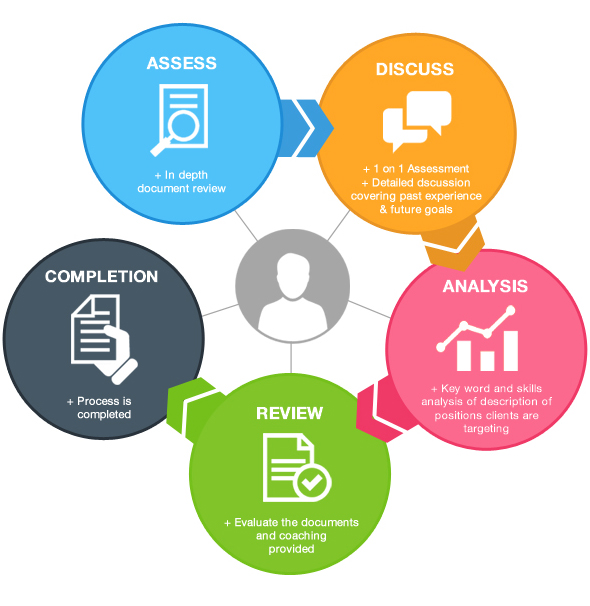 Our Resume Writing \/ Career Counseling Process Five Star Resume - star method resume