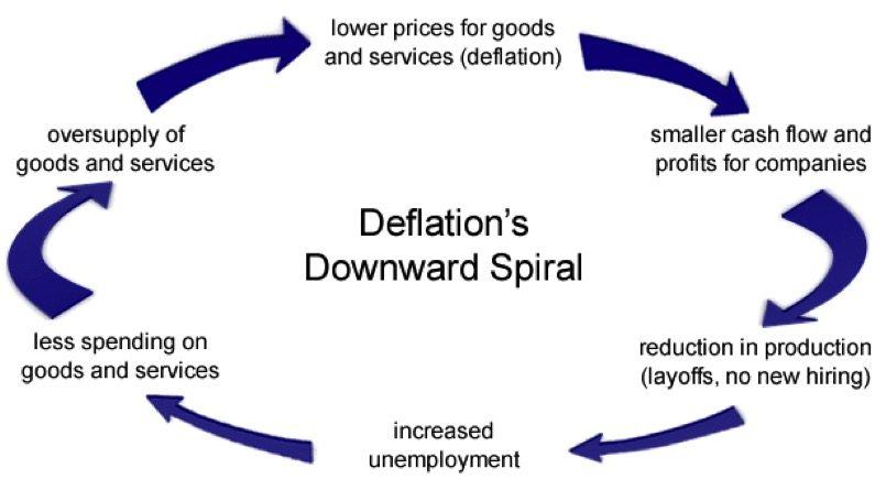 Deflation-Downward-Spiral-Singapore