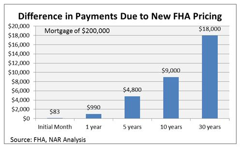 15 Year Mortgage Monthly Payment 15 Year Mortgage Calculator