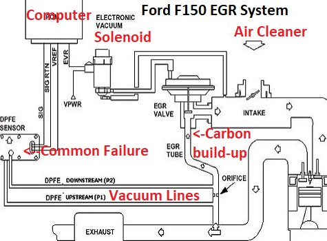 Learn How to Fix Common EGR Codes on Ford Pickups