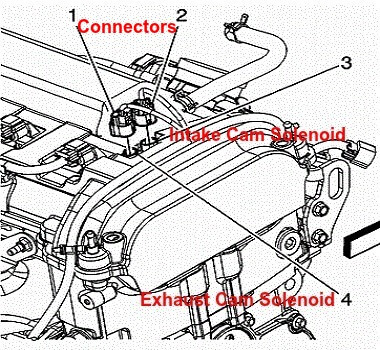 Camshaft Position Actuator Solenoid Valve Repair Diagram