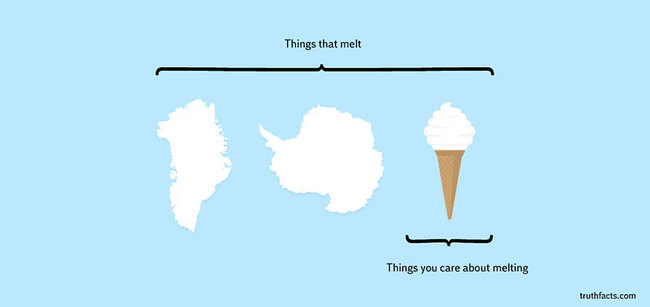 Graphs About Everyday Things