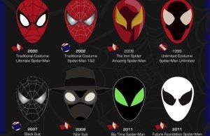 Spider-Man's Coolest Masks Infographic
