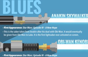 Look at STAR WARS Lightsabers Infographic