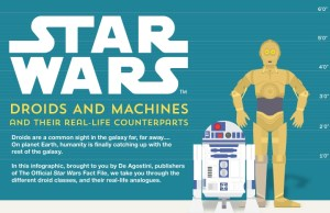 STAR WARS Droids and Machines and Their Real-Life Counterparts Infographic