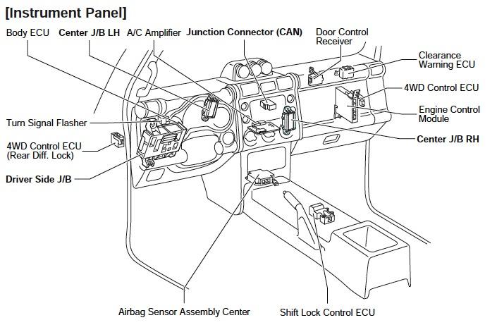 ECU pinout ? please help - Toyota FJ Cruiser Forum