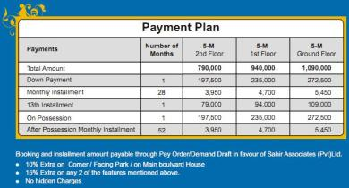 5 Marla Flats (house) Payment Plan of Khayaban e Amin Lahore