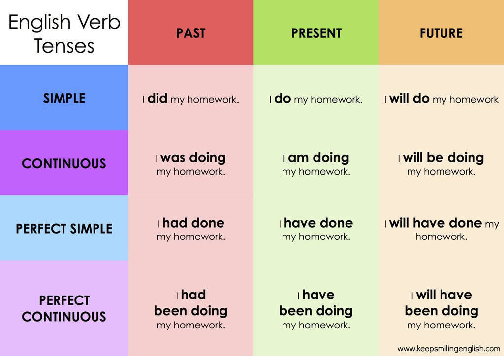 Learn Verb forms In English Beautiful English Verb Tenses Chart Selo