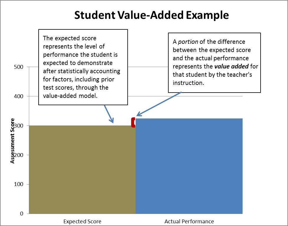 Performance Evaluation - performance evaluation