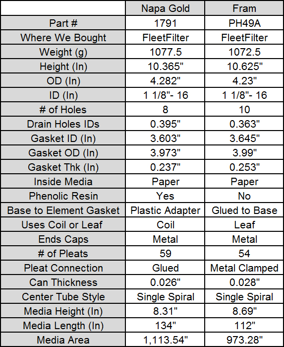 Fuel Filter Part Number Chart Wiring Diagram
