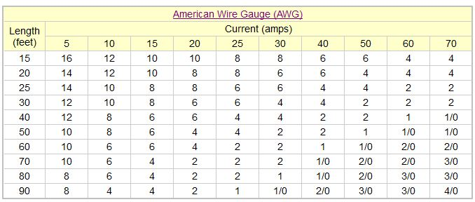 100 amp wire size southwire data set wire size calculator southwire gallery wiring table and diagram rh keyboard keys info for 100 amp keyboard keysfo Gallery