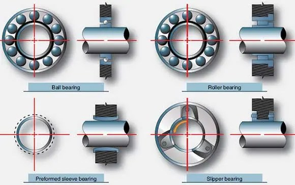 Gas Turbine Engine Bearings and Seals Flight Mechanic
