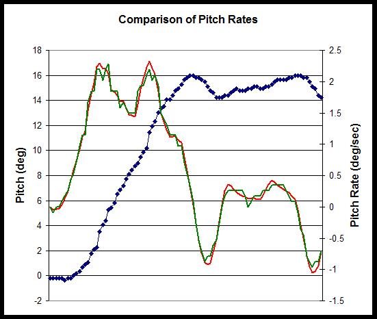 Calculating Pitch Rate
