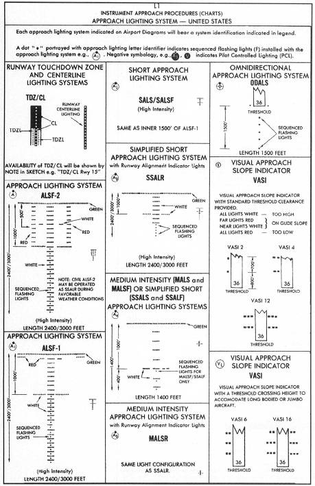 Airport Diagram Symbols - Enthusiast Wiring Diagrams \u2022