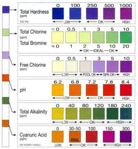 You\u0027ve Done a Water Hardness Test, Now What? Fluff Love University