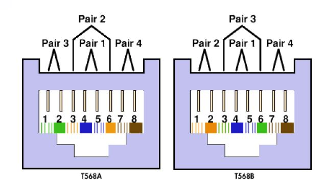 Tia 568a Wire Diagram Electronic Schematics collections