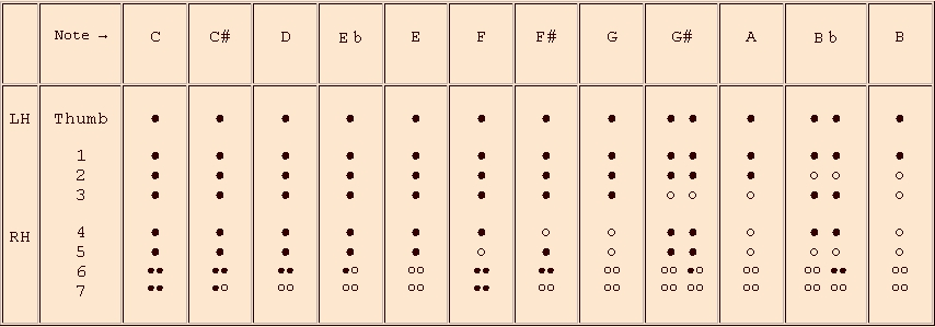Philippe Bolton, Recorder Maker - Recorder Fingering Charts