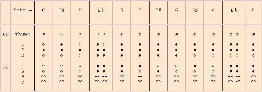 Philippe Bolton, Recorder Maker - Recorder Fingering Charts