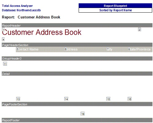 Summary of Reports in Total Access Analyzer from Documenting