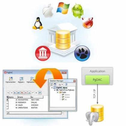Delphi XE5 Firemonkey PostgreSQL Components