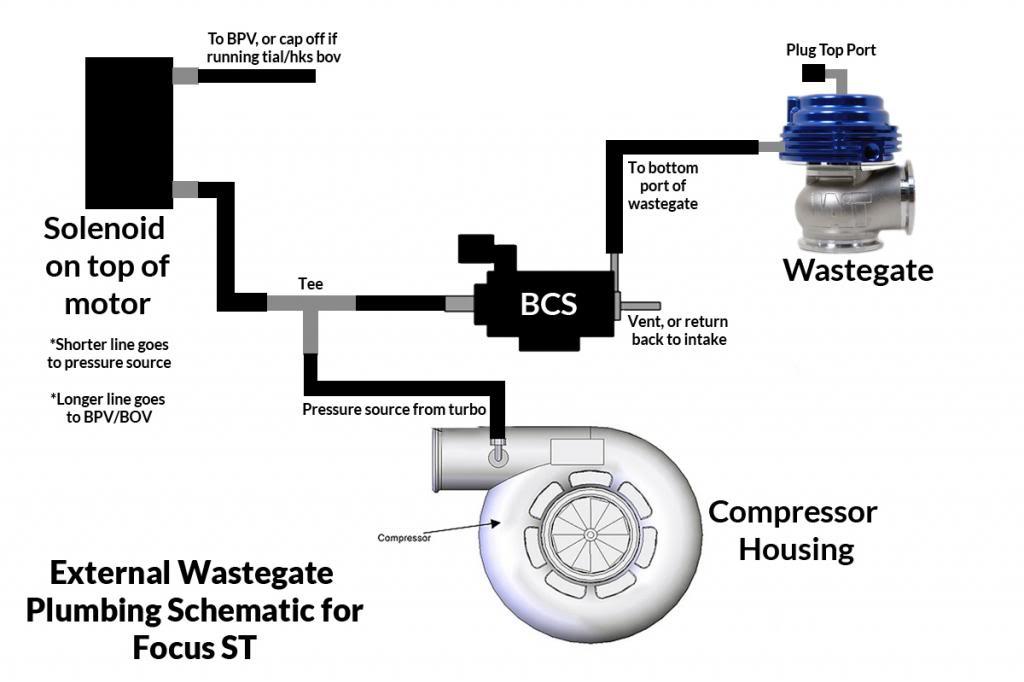 turbo wastegate hook up diagram