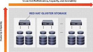 Red Hat Gluster Storage Administration Course RH236 Focus training services, aundh