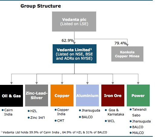 Vedanta new group structure summary 2016