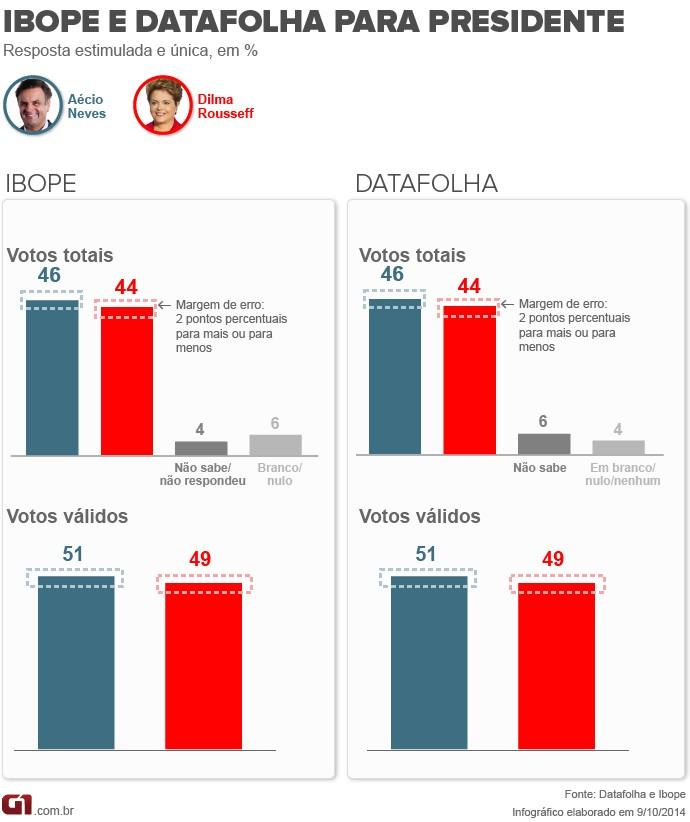 09_10_ibopedatafolha_v2
