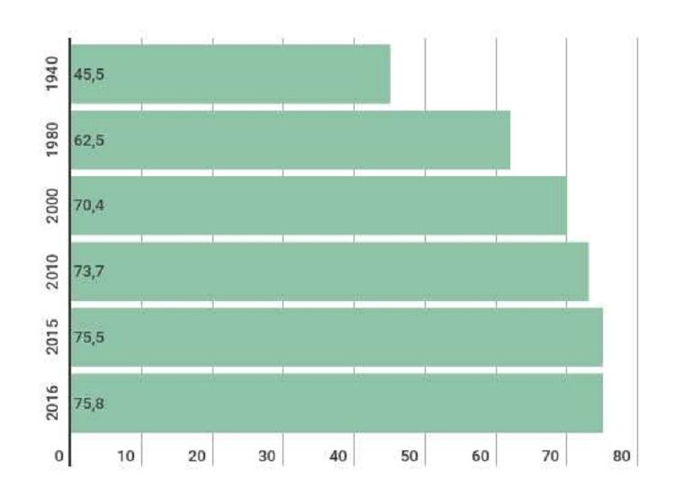 Alagoas tem pior média do país na expectativa de vida masculina
