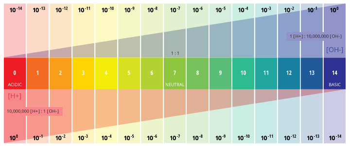 pH of Water - Environmental Measurement Systems