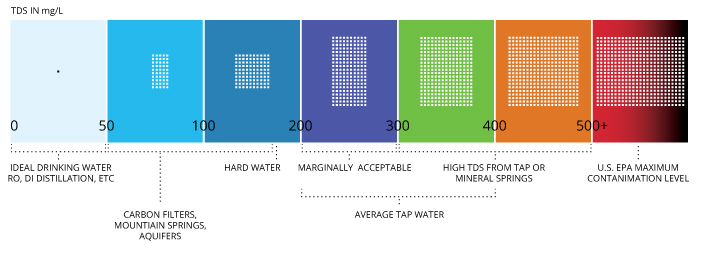 Conductivity, Salinity  Total Dissolved Solids - Environmental