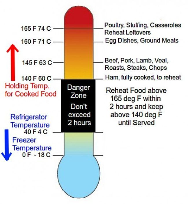 Danger Zone Food Safety Temperature Charts Cook, Reheat, Chill, Freeze