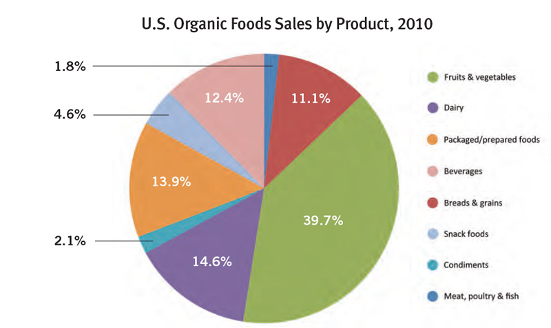 Quest for Organic Food Market Share Pits Purists Against Pragmatists