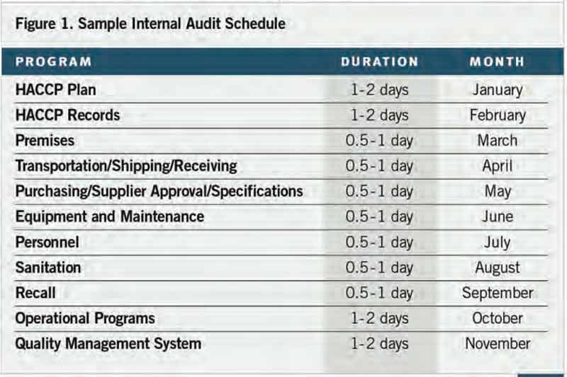Internal Audits Create Opportunity for Food Organizations to Improve - sample audit program