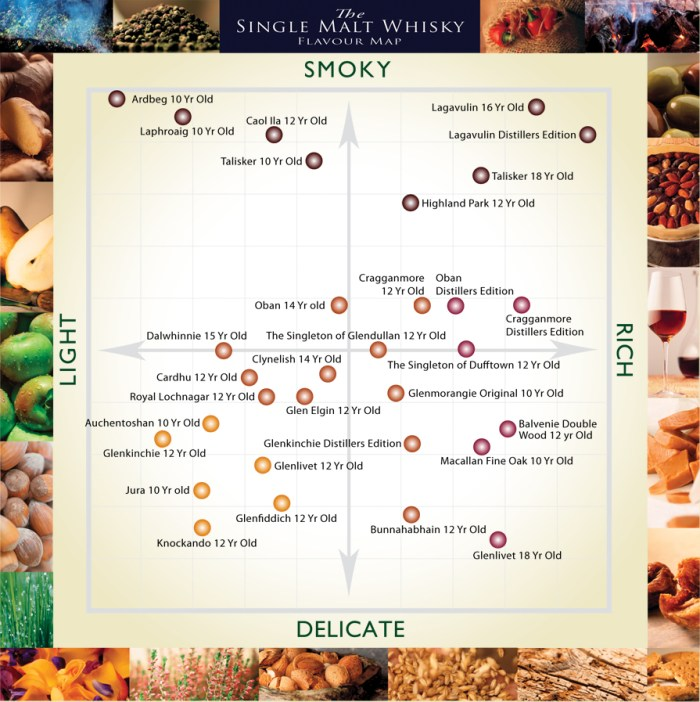 all hail the scottish whisky flavour map food republic