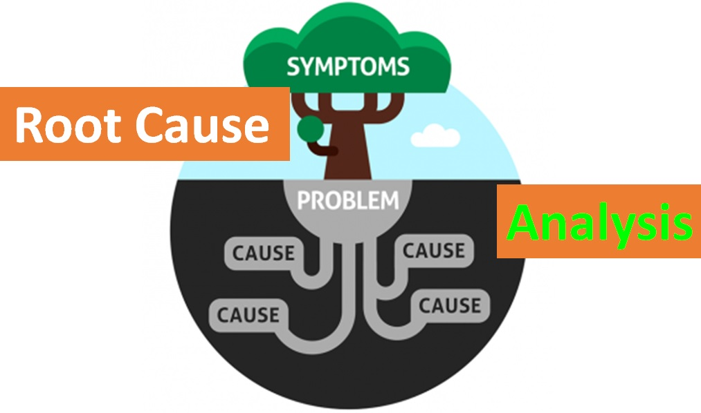 The most Powerful way to perform Root Cause Analysis - Food Safety - root cause analysis