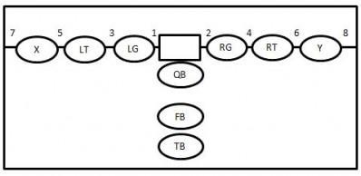 youth football holes diagram