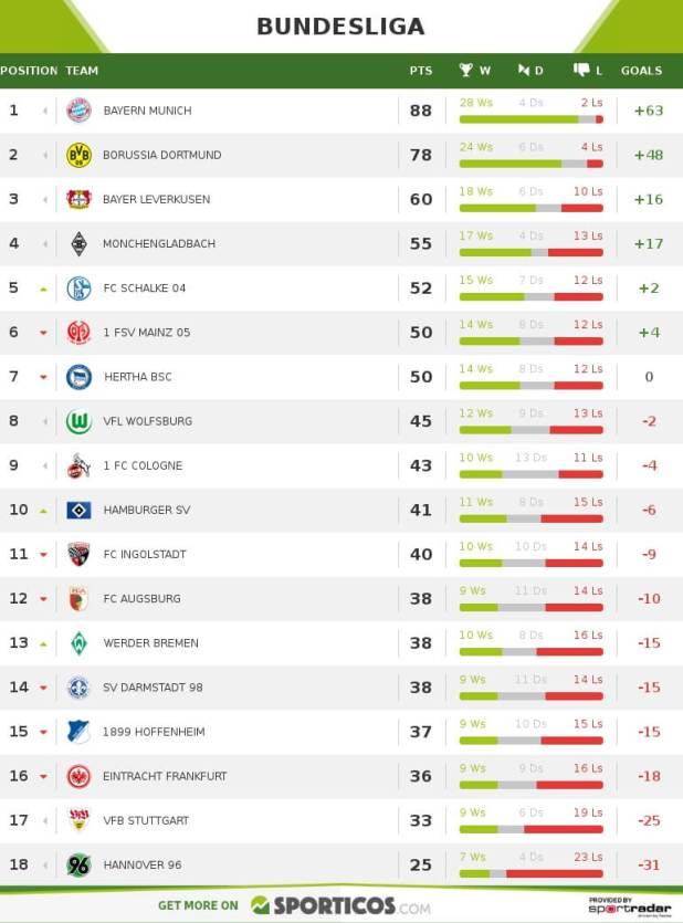 Bundesliga preview 2016 17 bayern dortmund leverkusen footballwood - Last season bundesliga table ...