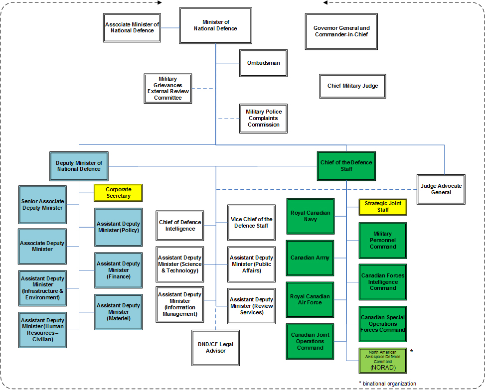 Organizational Structure of National Defence and the Canadian Armed