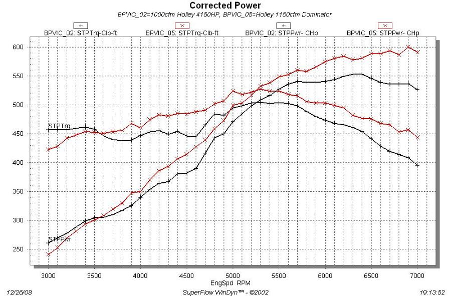 332-428 Ford FE Engine Forum 427 Dyno Results