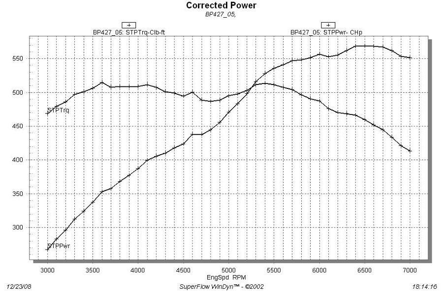332-428 Ford FE Engine Forum Dyno plots for 427 Mule