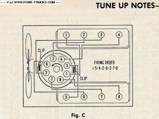 Ignition wiring diagram needed for 360 - Ford Truck Enthusiasts Forums