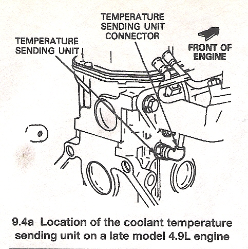 Coolant Temp Gauge will not work - Ford F150 Forum