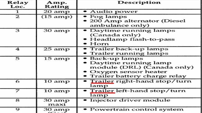 Passenger side brake light and blinker not working - Ford F150 Forum