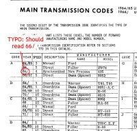 ford manual transmissions identification