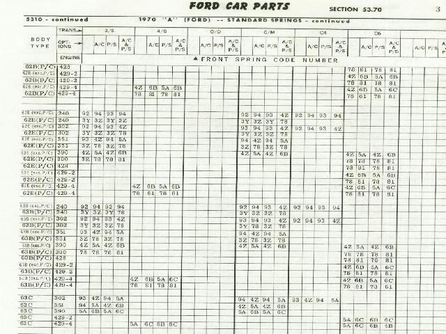 Spring rate chart - Ford Muscle Forums  Ford Muscle Cars Tech Forum - rate chart